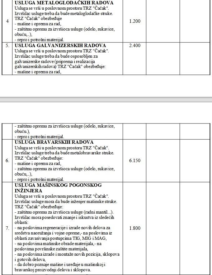 Deo tehničke specifikacije radnih mesta koje TRZ Čačak traži putem tendera za usluge omladinske zadruge. Brojevi u trećoj koloni predstavljaju broj procenjenih radnih sati po radnom mestu.